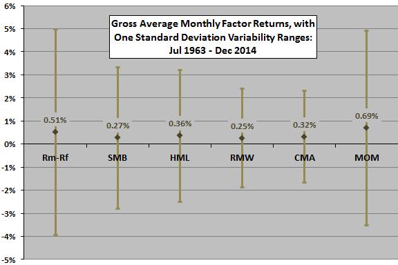 average-monthly-factor-returns