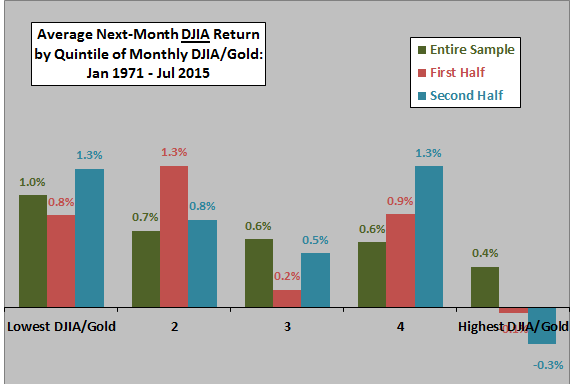 average-next-month-DJIA-return-by-quintile-of-monthly-DJIA-gold-ratio