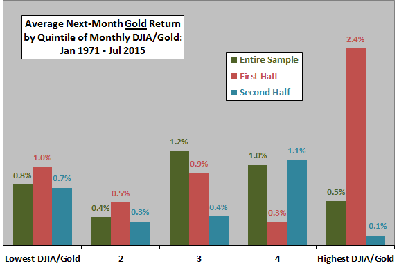 average-next-month-gold-return-by-quintile-of-monthly-DJIA-gold-ratio