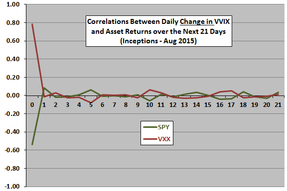 change-in-VVIX-leading-correlations-re-SPY-VXX
