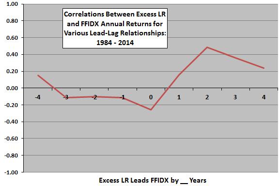 correlations-between-annual-excess-LR-FFIDX-return-leadlag