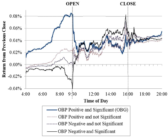 cumulative-average-intraday-returns-by-overnight-bias-group