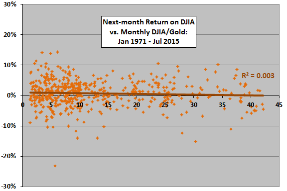 next-month-DJIA-return-vs-monthly-DJIA-gold-ratio