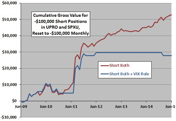 short-UPRO-SPXU-pair-cumulative-value