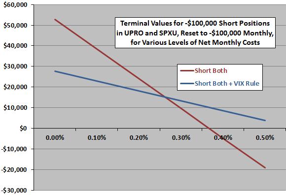 short-UPRO-SPXU-pair-terminal-value-carrying-cost-sensitivities