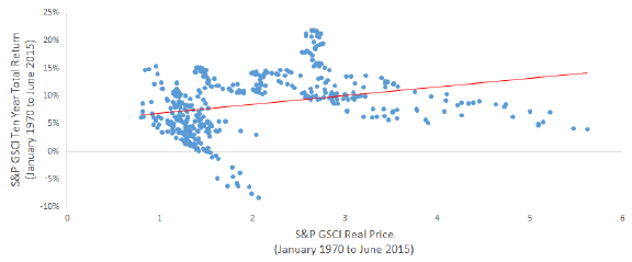 10-year-GSCI-total-return-vs-GSCI-real-price