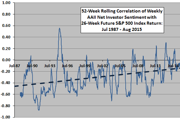 AAII-net-sentiment-rolling-correlation-with-SP500-future-returns