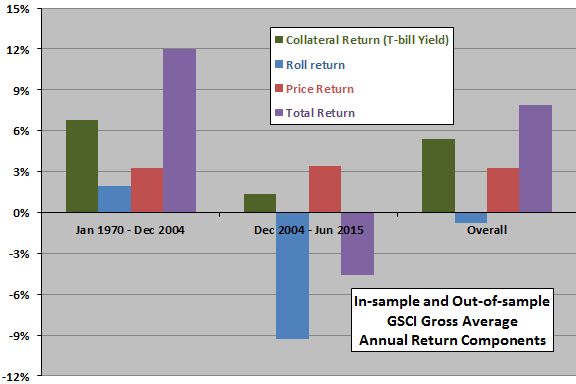 GSCI-gross-average-annual-return-components