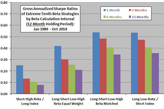 SP500-beta-strategies-gross-Sharpe-ratios-annual