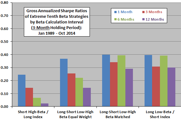 SP500-beta-strategies-gross-Sharpe-ratios-quarterly