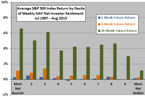 SP500-future-returns-by-decile-of-AAII-net-sentiment