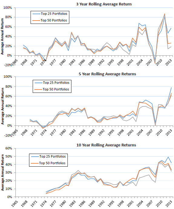 small-value-leveraged-stock-portfolio-performance