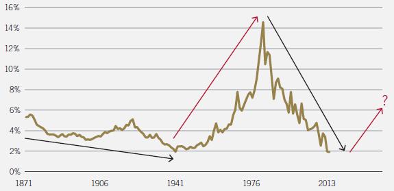 us-treasury-bond-yield-over-the-long-run