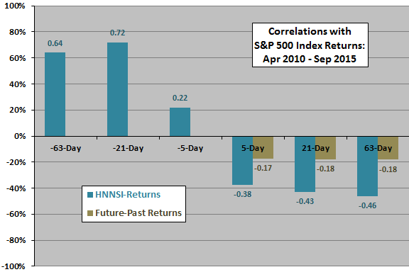 HNNSI-SP500-past-future-return-correlations