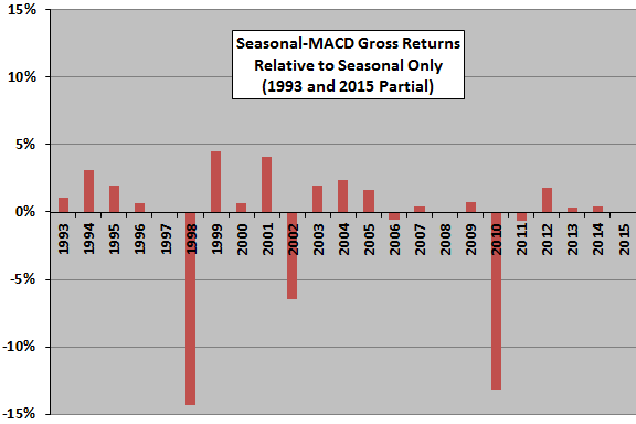Harding-seasonal-timing-MACD-relative-to-seasonal-only-annual