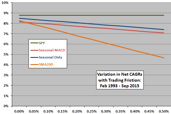 Harding-seasonal-timing-and-benchmarks-friction-sensitivity