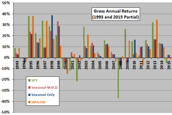 Harding-seasonal-timing-vs-benchmarks-annual