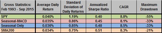 Harding-seasonal-timing-vs-benchmarks