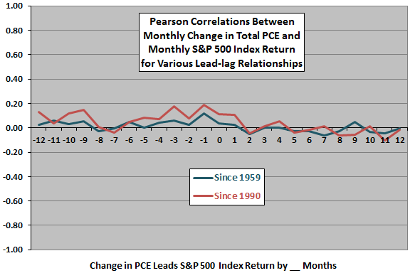 PCE-monthly-change-SP500-monthly-return-leadlag