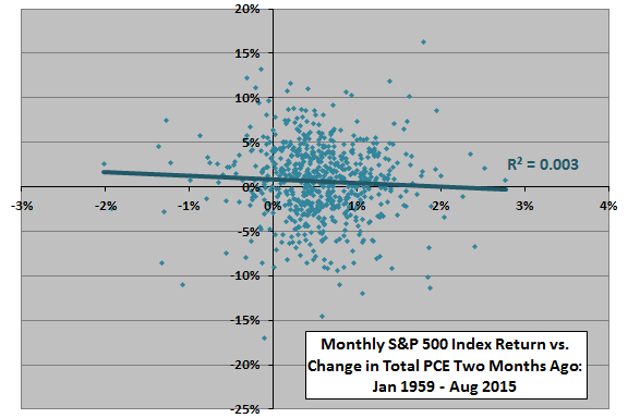 PCE-monthly-change-vs.SP500-monthly-return-two-months-hence