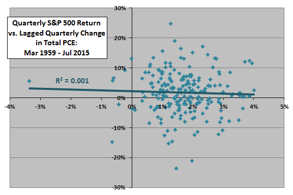 PCE-quarterly-change-vs.SP500-monthly-quarterly-return-with-publication-lag
