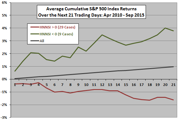SP500-average-cumulative-future-returns