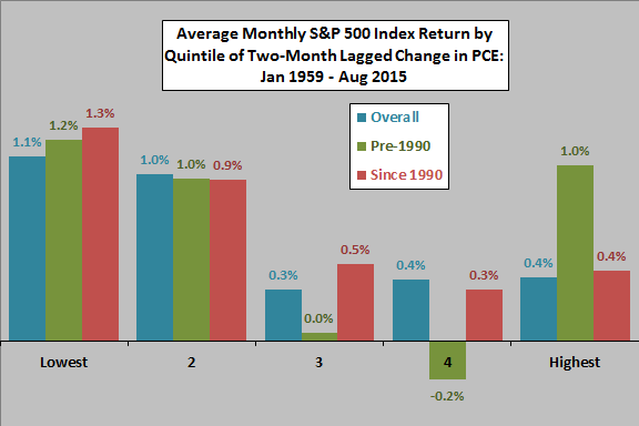 average-SP500-monthly-return-by-quintile-of-change-in-PCE-two-months-ago