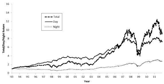 average-cumulative-day-and-night-stock-returns-worldwide