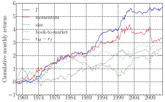 cumulative-gamma-factor-return