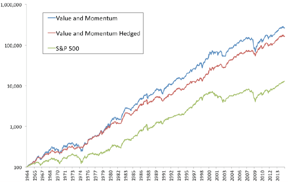 value-and-momentum-hedged-cumulative