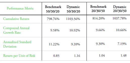 benchmark-vs-dynamic-performance