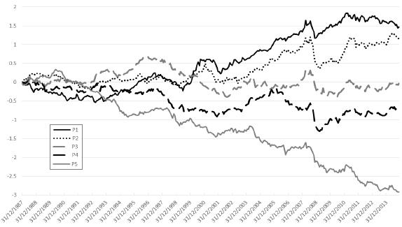 cumulative-performance-commodity-futures-skewness-quintiles
