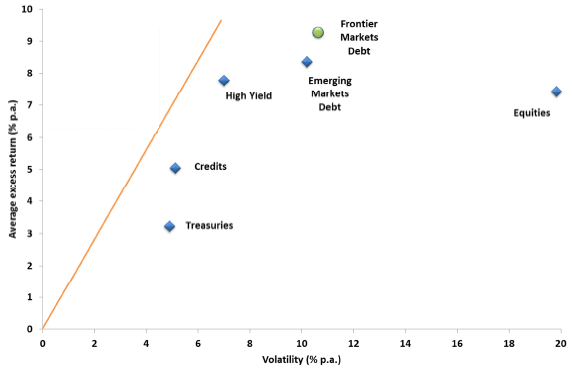 frontier-and-emerging-markets-government-debt-in-MPT-context