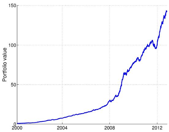 new-momentum-strategy-cumulative-performance