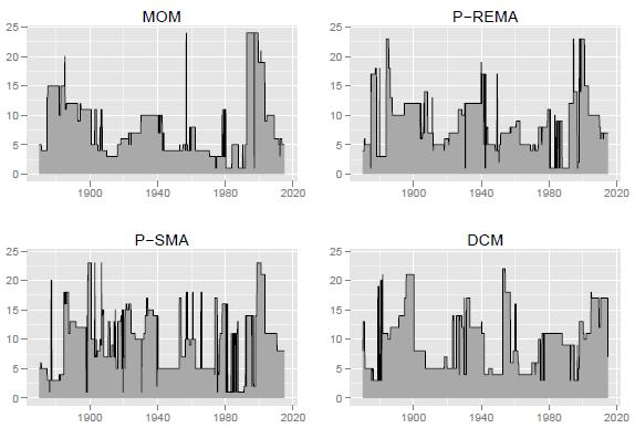 optimal-moving-average-measurement-intervals-for-10-year-lookback
