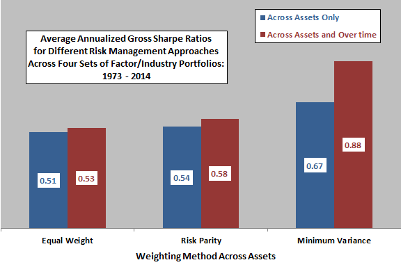 risk-management-across-assets-and-over-time