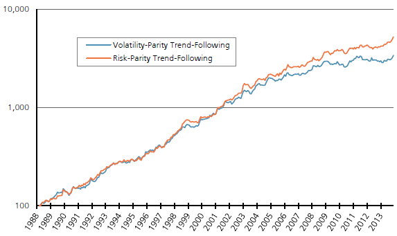 volatility-parity-and-risk-parity-trend-following-cumulatives