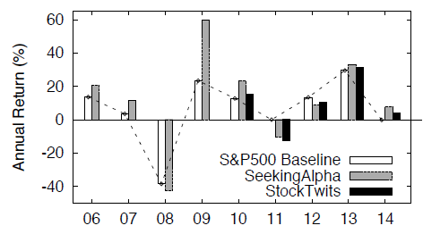 SP500-vs-SeekingAlpha-vs-StockTwits