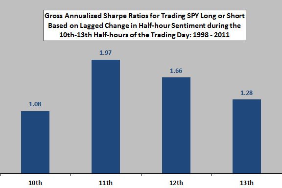 gross-Sharpe-ratios-for-trading-based-on-high-frequency-sentiment