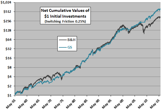 GS-SP500-cumulative-values