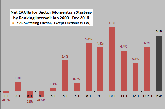sector-ETF-momentum-CAGRs-by-ranking-interval
