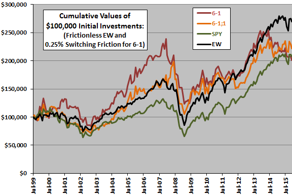 sector-ETF-momentum-cumulatives