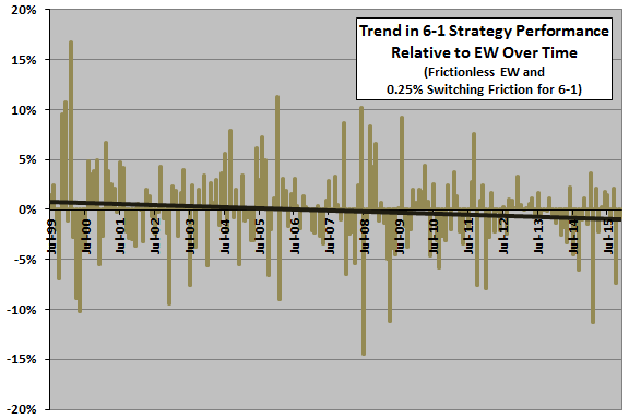 sector-ETF-momentum-monthly-outperformance-trend