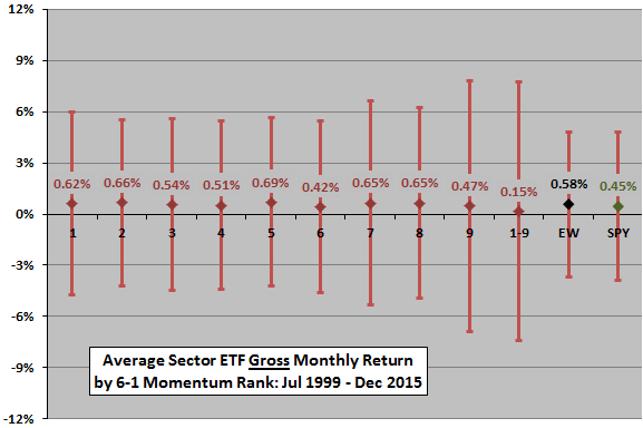 sector-ETF-momentum-monthly-stats-by-rank