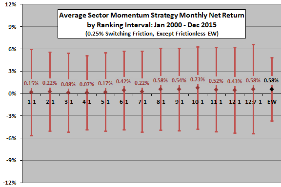 sector-ETF-momentum-monthly-stats-by-ranking-interval
