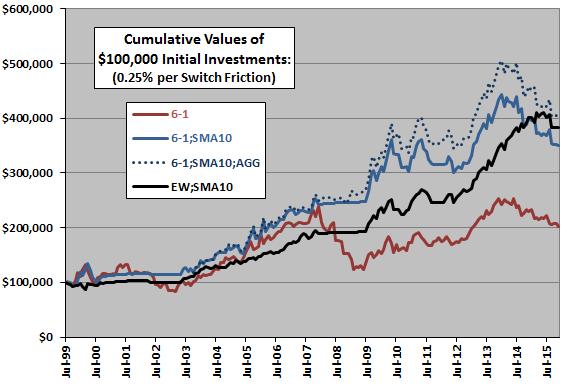 sector-ETF-momentum-plus-SMA10-cumulatives