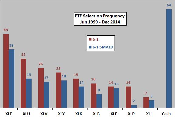 sector-ETF-momentum-plus-SMA10-winners