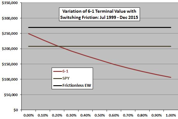 sector-ETF-momentum-trading-friction-sensitivity