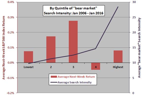 SP500-average-next-week-return-vs-bear-market-search-intensity-quintile