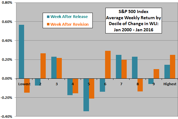 SP500-average-weekly-return-by-decile-of-weekly-change-in-WLI-recent